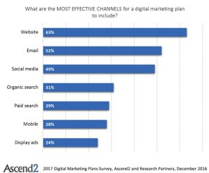 Most effective marketing channels